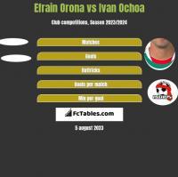 Efrain Orona vs Ivan Ochoa h2h player stats