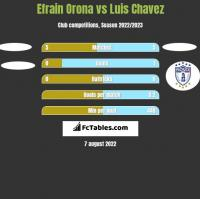 Efrain Orona vs Luis Chavez h2h player stats