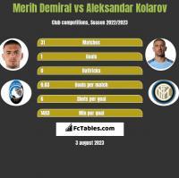 Merih Demiral vs Aleksandar Kolarov h2h player stats