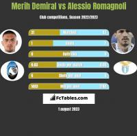 Merih Demiral vs Alessio Romagnoli h2h player stats
