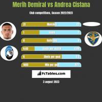 Merih Demiral vs Andrea Cistana h2h player stats