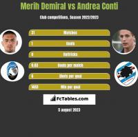 Merih Demiral vs Andrea Conti h2h player stats