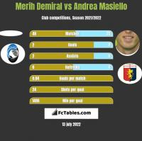 Merih Demiral vs Andrea Masiello h2h player stats
