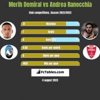 Merih Demiral vs Andrea Ranocchia h2h player stats
