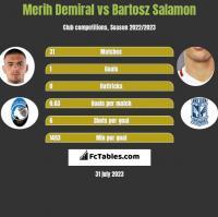 Merih Demiral vs Bartosz Salamon h2h player stats