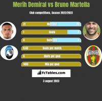 Merih Demiral vs Bruno Martella h2h player stats