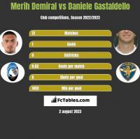 Merih Demiral vs Daniele Gastaldello h2h player stats