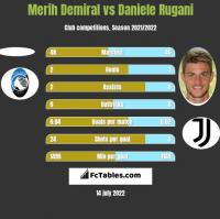 Merih Demiral vs Daniele Rugani h2h player stats