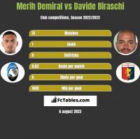 Merih Demiral vs Davide Biraschi h2h player stats