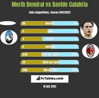 Merih Demiral vs Davide Calabria h2h player stats