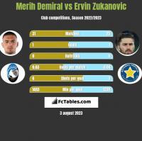 Merih Demiral vs Ervin Zukanovic h2h player stats