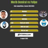 Merih Demiral vs Felipe h2h player stats