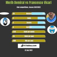 Merih Demiral vs Francesco Vicari h2h player stats