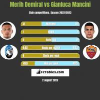 Merih Demiral vs Gianluca Mancini h2h player stats