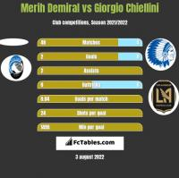 Merih Demiral vs Giorgio Chiellini h2h player stats