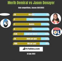 Merih Demiral vs Jason Denayer h2h player stats