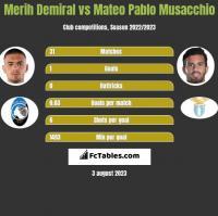 Merih Demiral vs Mateo Pablo Musacchio h2h player stats