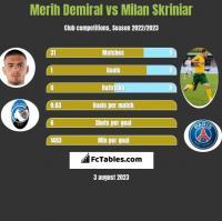 Merih Demiral vs Milan Skriniar h2h player stats