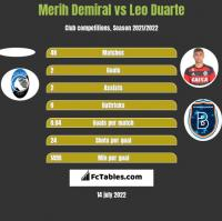 Merih Demiral vs Leo Duarte h2h player stats