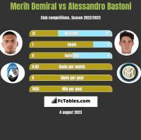 Merih Demiral vs Alessandro Bastoni h2h player stats