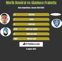 Merih Demiral vs Gianluca Frabotta h2h player stats