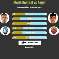 Merih Demiral vs Roger h2h player stats