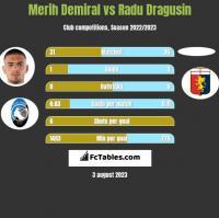 Merih Demiral vs Radu Dragusin h2h player stats