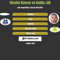 Mxolisi Kunene vs Andile Jali h2h player stats