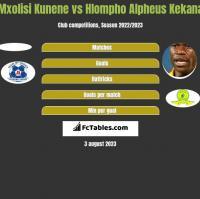 Mxolisi Kunene vs Hlompho Alpheus Kekana h2h player stats