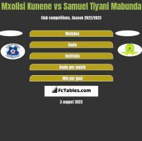 Mxolisi Kunene vs Samuel Tiyani Mabunda h2h player stats
