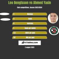 Leo Bengtsson vs Ahmed Yasin h2h player stats