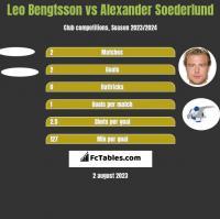 Leo Bengtsson vs Alexander Soederlund h2h player stats