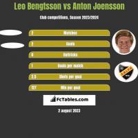 Leo Bengtsson vs Anton Joensson h2h player stats