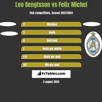 Leo Bengtsson vs Felix Michel h2h player stats