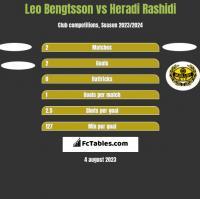 Leo Bengtsson vs Heradi Rashidi h2h player stats