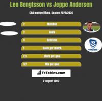 Leo Bengtsson vs Jeppe Andersen h2h player stats
