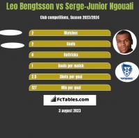 Leo Bengtsson vs Serge-Junior Ngouali h2h player stats