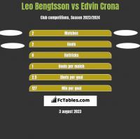 Leo Bengtsson vs Edvin Crona h2h player stats