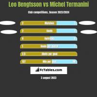 Leo Bengtsson vs Michel Termanini h2h player stats