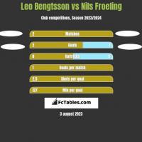 Leo Bengtsson vs Nils Froeling h2h player stats