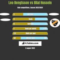 Leo Bengtsson vs Bilal Hussein h2h player stats