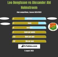 Leo Bengtsson vs Alexander Ahl Holmstroem h2h player stats