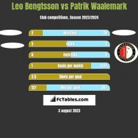 Leo Bengtsson vs Patrik Waalemark h2h player stats