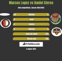 Marcos Lopez vs Daniel Steres h2h player stats