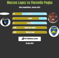 Marcos Lopez vs Florentin Pogba h2h player stats