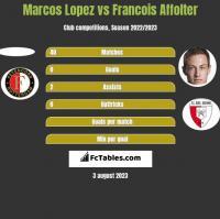 Marcos Lopez vs Francois Affolter h2h player stats