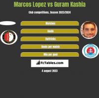 Marcos Lopez vs Guram Kashia h2h player stats