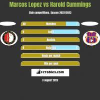 Marcos Lopez vs Harold Cummings h2h player stats