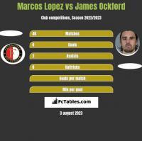 Marcos Lopez vs James Ockford h2h player stats