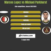 Marcos Lopez vs Michael Parkhurst h2h player stats